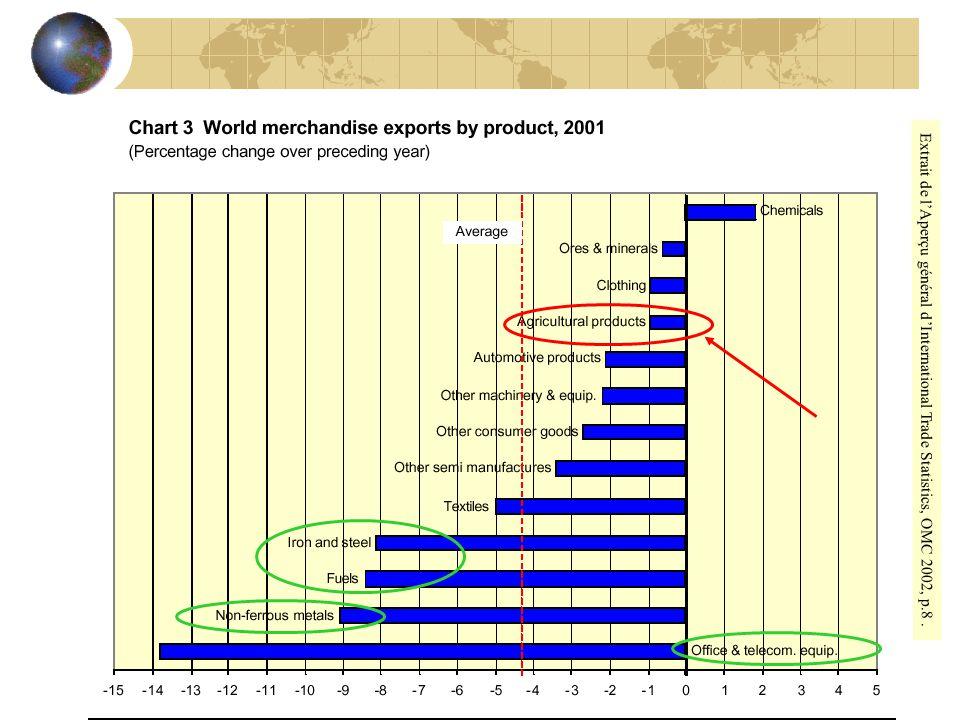 Extrait de lAperçu général dInternational Trade Statistics, OMC 2002, p.8.