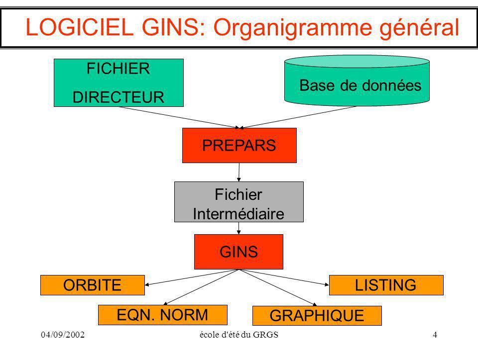 04/09/2002école d'été du GRGS4 LOGICIEL GINS: Organigramme général Base de données FICHIER DIRECTEUR PREPARS Fichier Intermédiaire GINS LISTINGORBITE