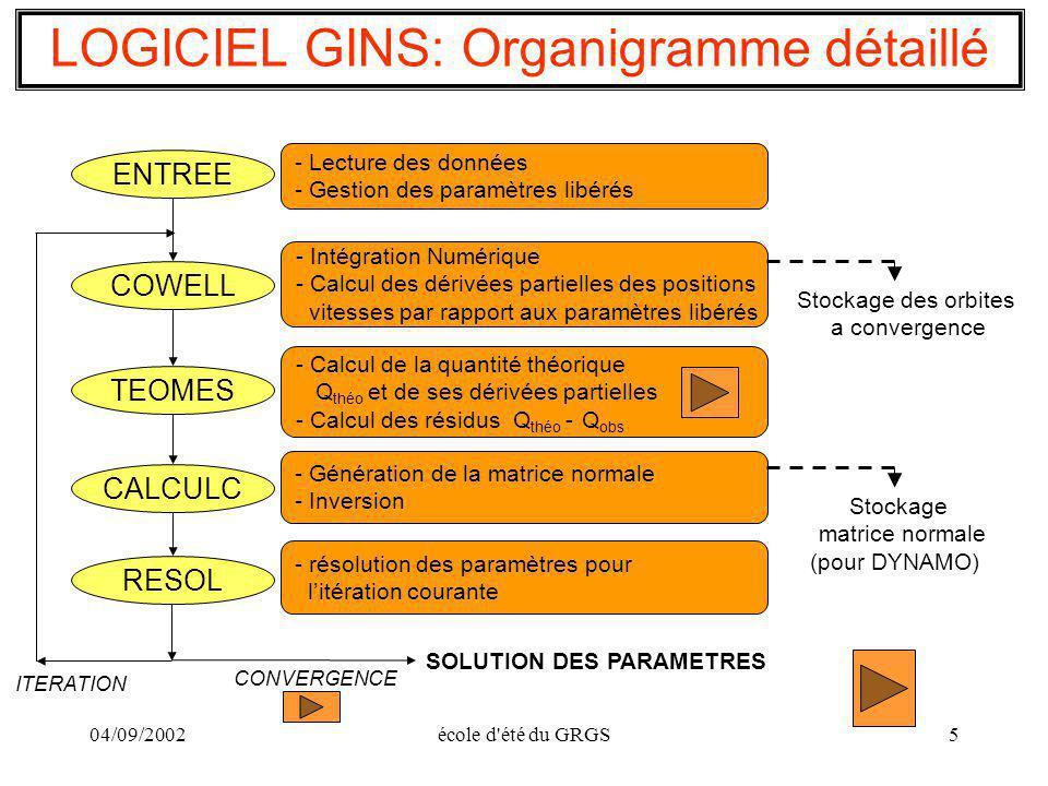 04/09/2002école d'été du GRGS5 LOGICIEL GINS: Organigramme détaillé ENTREE - Lecture des données - Gestion des paramètres libérés COWELL - Intégration