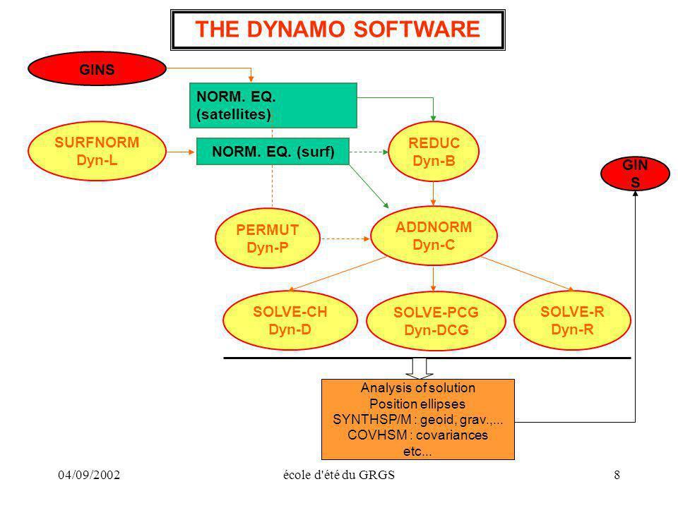 04/09/2002école d'été du GRGS8 THE DYNAMO SOFTWARE GINS SURFNORM Dyn-L NORM. EQ. (satellites) NORM. EQ. (surf) PERMUT Dyn-P ADDNORM Dyn-C REDUC Dyn-B