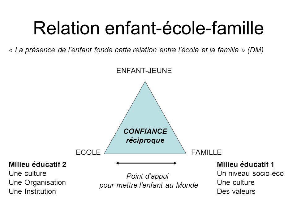 Relation enfant-école-famille CONFIANCE réciproque ECOLEFAMILLE ENFANT-JEUNE Milieu éducatif 1 Un niveau socio-éco Une culture Des valeurs Milieu éduc