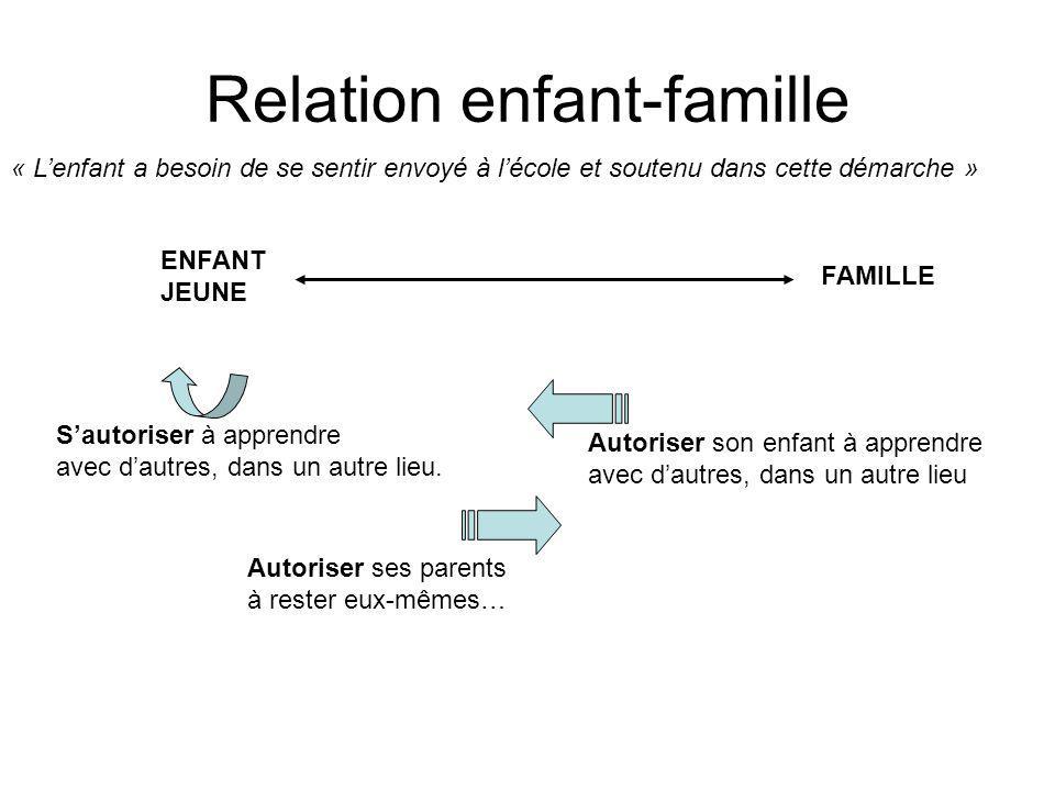 Relation enfant-famille ENFANT JEUNE FAMILLE Sautoriser à apprendre avec dautres, dans un autre lieu. Autoriser ses parents à rester eux-mêmes… Autori