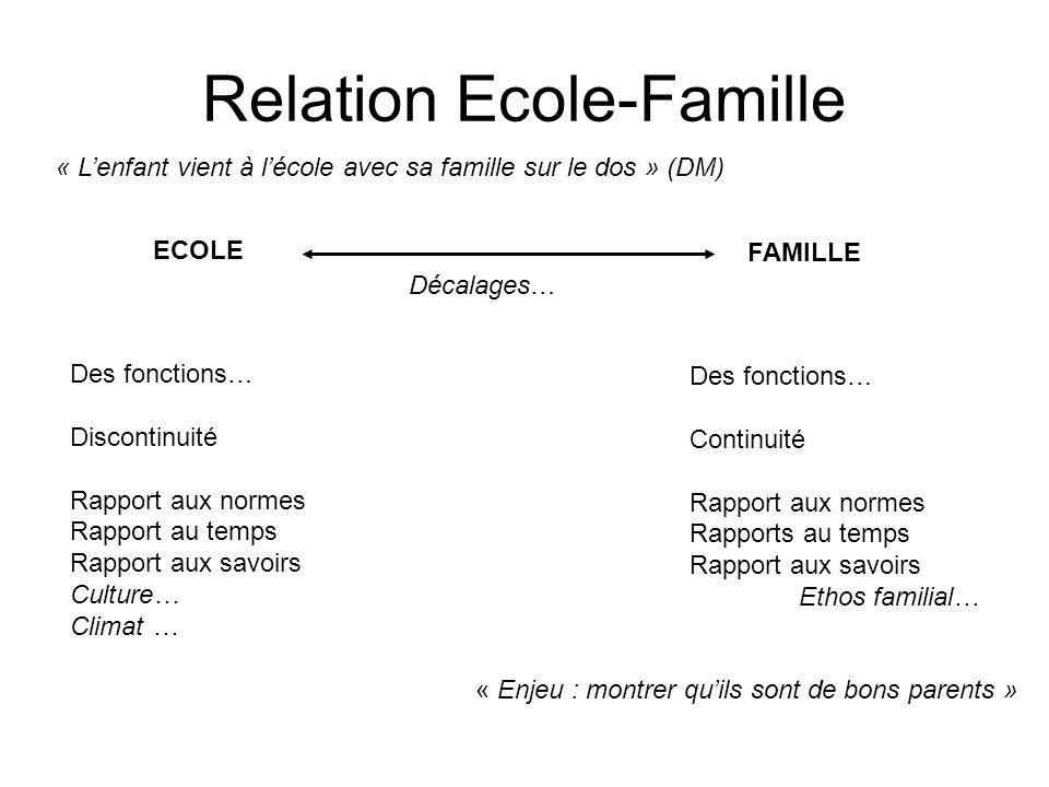 Relation Ecole-Famille ECOLE « Lenfant vient à lécole avec sa famille sur le dos » (DM) FAMILLE Décalages… Des fonctions… Discontinuité Rapport aux no