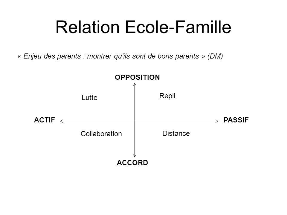 Relation Ecole-Famille « Enjeu des parents : montrer quils sont de bons parents » (DM) ACTIFPASSIF OPPOSITION ACCORD Repli Distance Collaboration Lutt