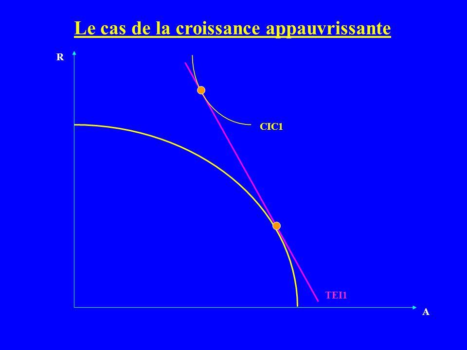 Le cas de la croissance appauvrissante R A TEI1 CIC1 Augmentation des capacités de production de lAlcool ou croissance biaisée dans le sens de l Alcool.