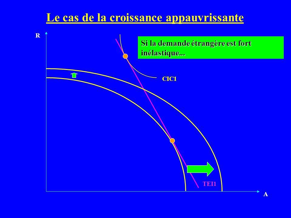Le cas de la croissance appauvrissante R A TEI1 CIC1 … laugmentation des quantités dAlcool implique une dégradation des Termes dÉchange dans le pays exportateur dA...