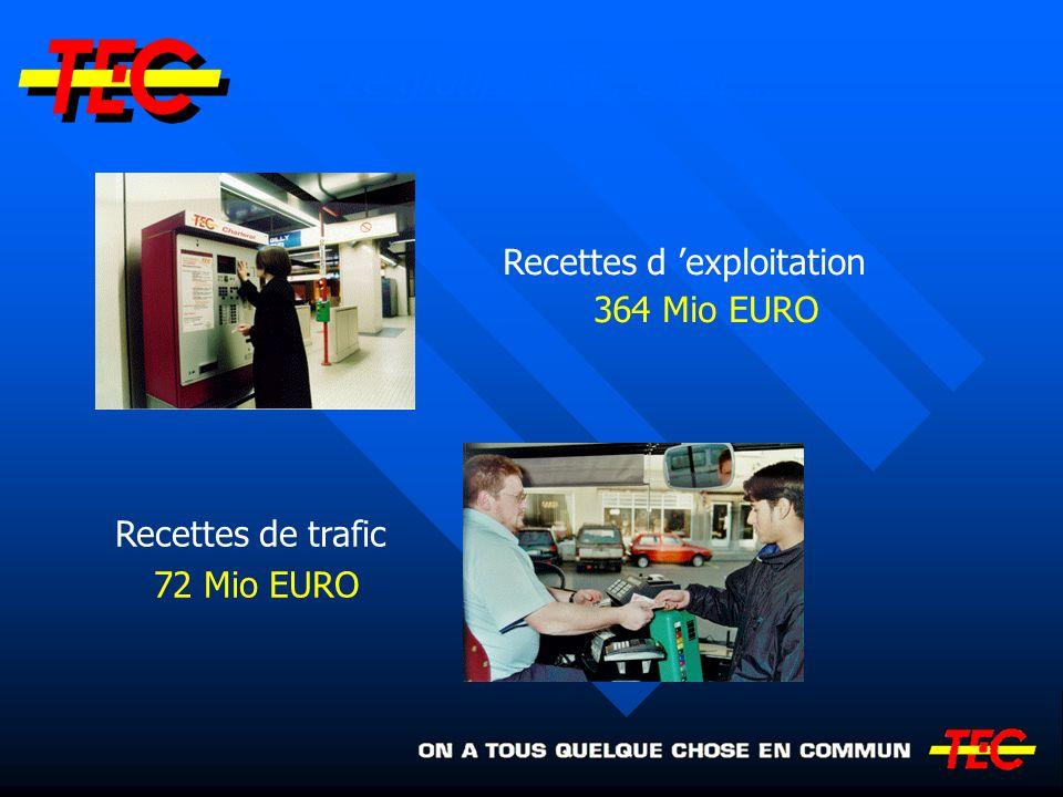 Recettes d exploitation 364 Mio EURO Recettes de trafic 72 Mio EURO Le groupe TEC, c est …