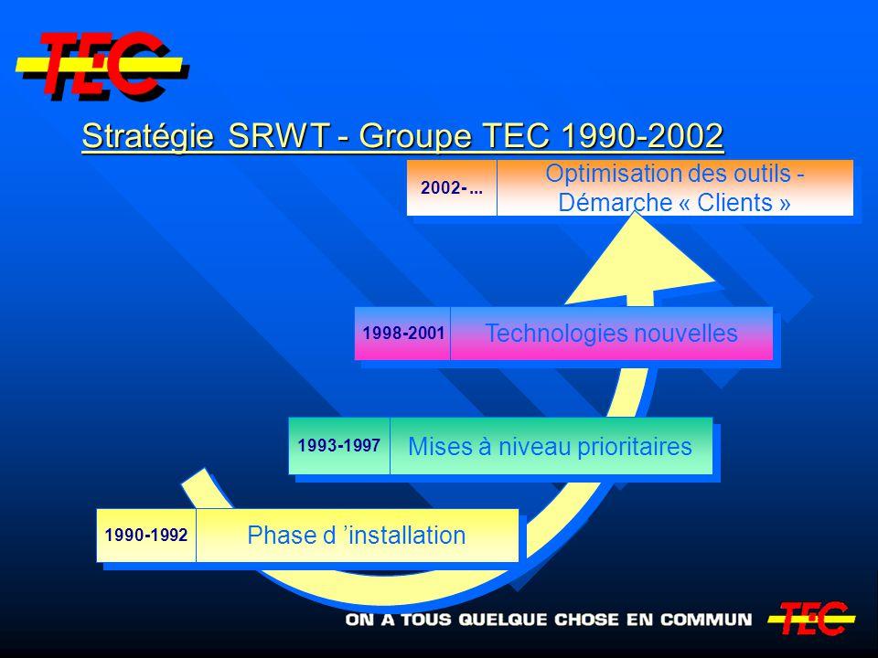 Stratégie SRWT - Groupe TEC 1990-2002 2002-... Optimisation des outils - Démarche « Clients » Optimisation des outils - Démarche « Clients » 1998-2001