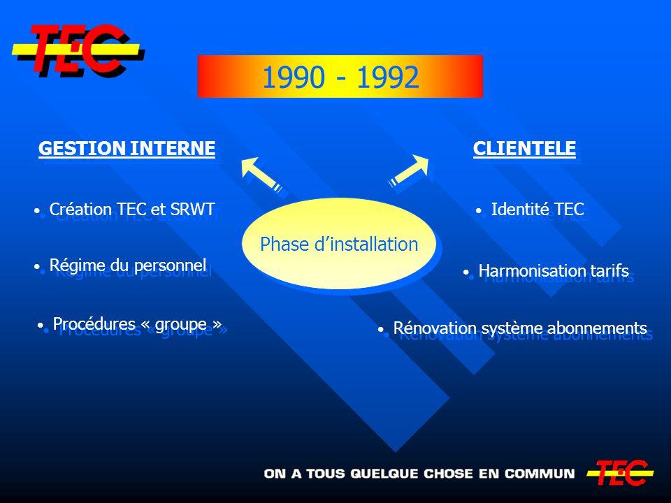 Création TEC et SRWT Régime du personnel Procédures « groupe » Identité TEC Harmonisation tarifs Rénovation système abonnements 1990 - 1992 Phase dins