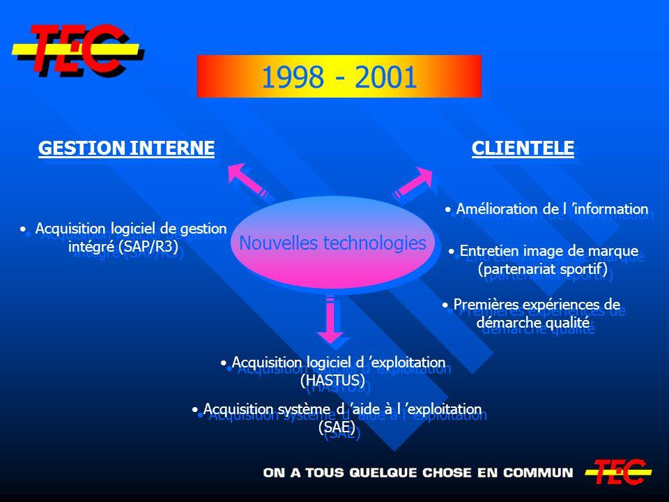 GESTION INTERNE CLIENTELE Acquisition logiciel de gestion intégré (SAP/R3) Acquisition logiciel de gestion intégré (SAP/R3) Amélioration de l informat