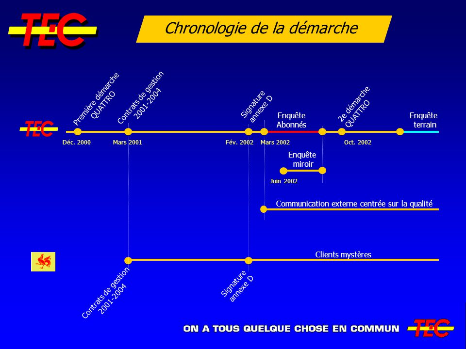 Clients mystères Contrats de gestion 2001-2004 Signature annexe D Chronologie de la démarche Enquête miroir Communication externe centrée sur la quali