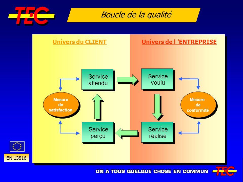Boucle de la qualité Service attendu Service attendu Mesure de satisfaction Mesure de satisfaction Mesure de conformité Mesure de conformité Univers d