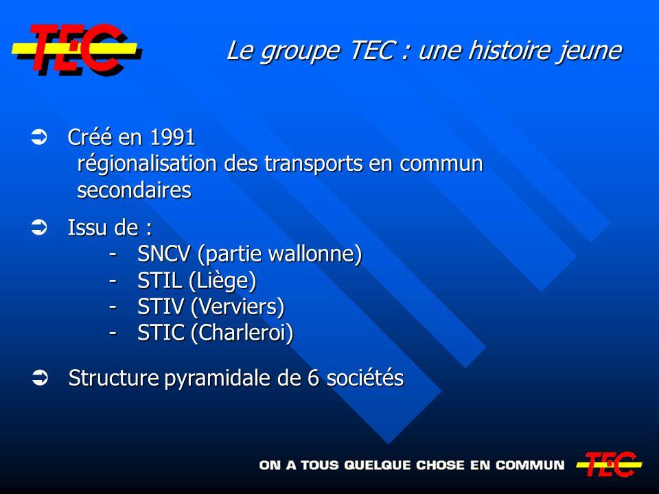 Anvers Bruxelles Gand Charleroi Liège Verviers Avant 1991 : une société nationale et 6 STI Avant 1991 : une société nationale et 6 STI (MIVA) (MIVG) (STIC) (STIL) (STIV) SNCV (STIB)