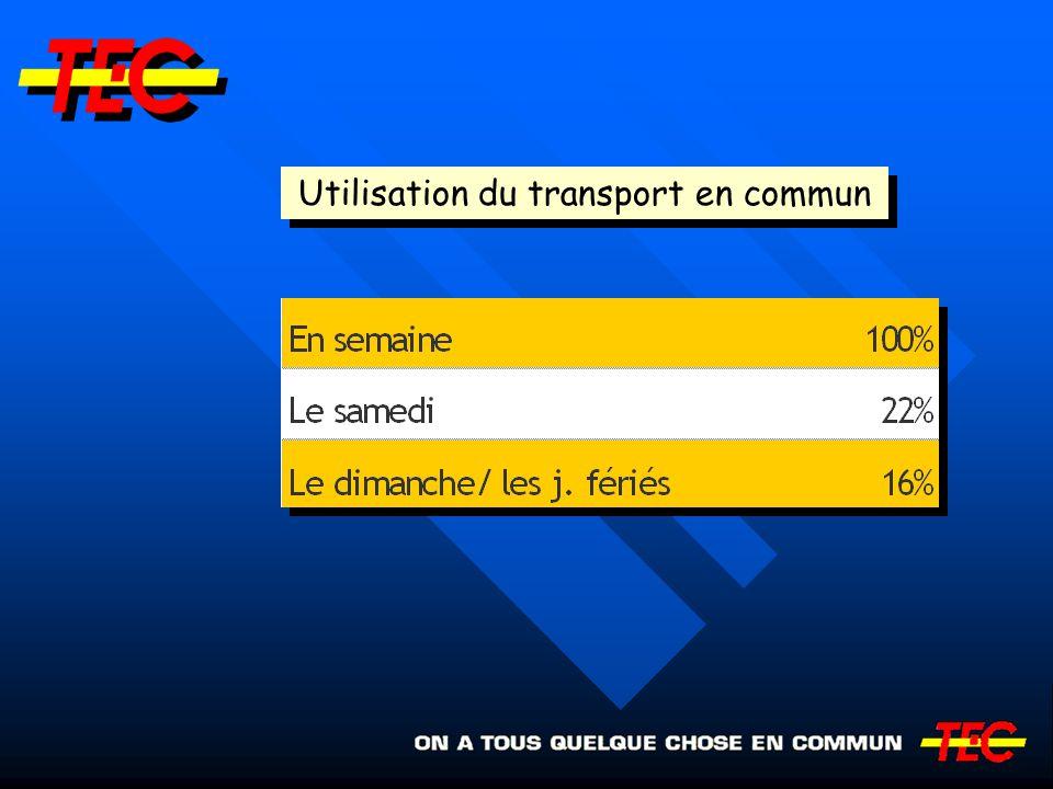 Utilisation du transport en commun