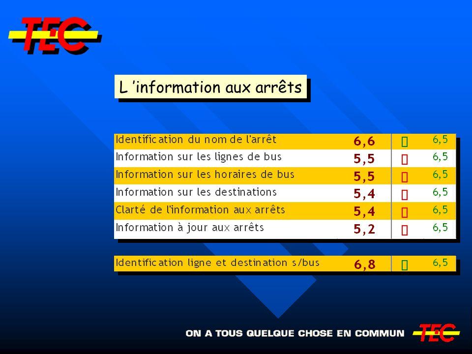 L information aux arrêts