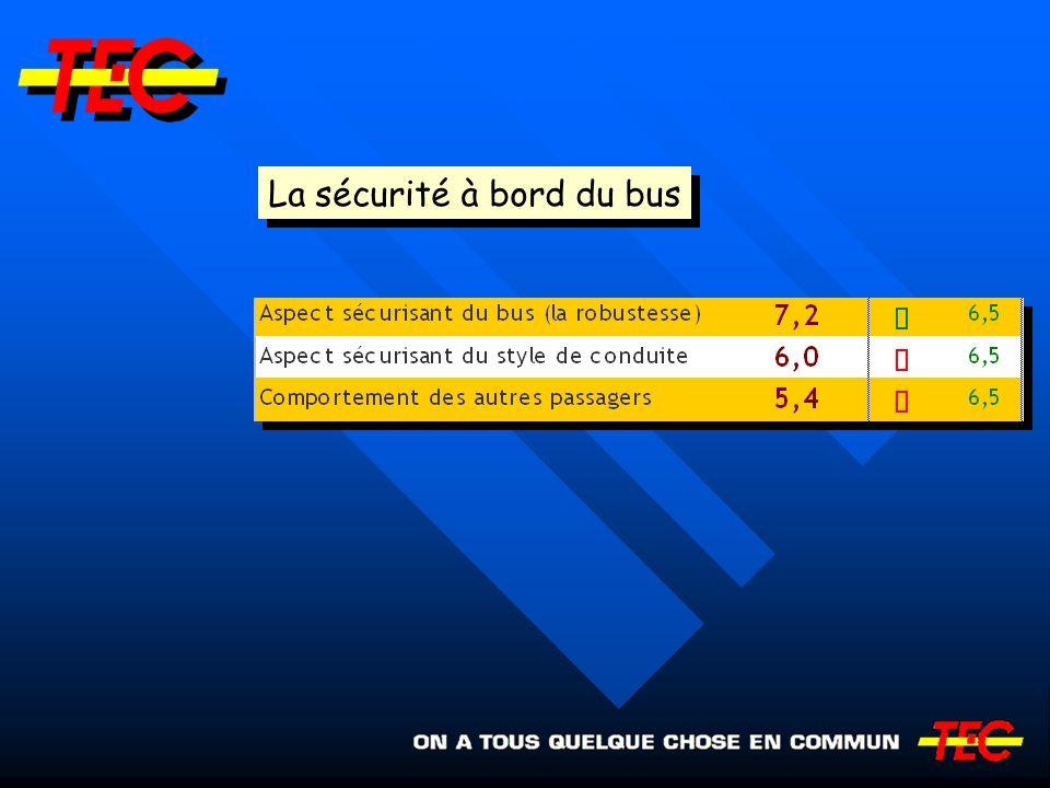 La sécurité à bord du bus