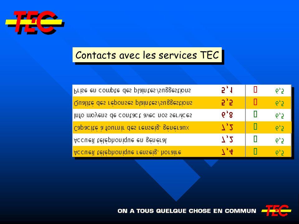 Contacts avec les services TEC