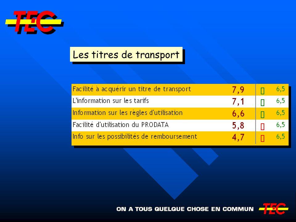 Les titres de transport
