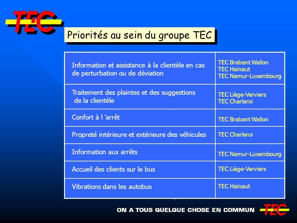 Priorités au sein du groupe TEC Information et assistance à la clientèle en cas de perturbation ou de déviation Traitement des plaintes et des suggest