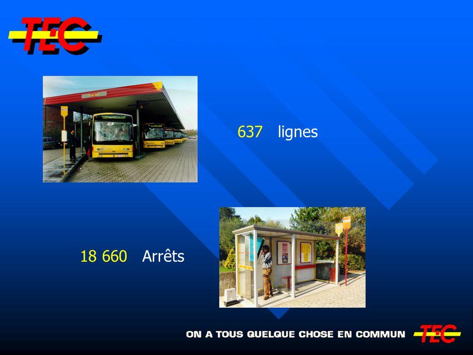 103 Mio km bus 900 000 km metro léger Le groupe TEC, c est …