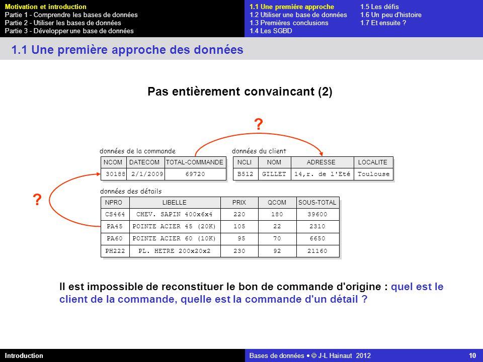azerty Bases de données J-L Hainaut 2012 10 Pas entièrement convaincant (2) données du client NCLIADRESSENOM B51214,r. de l'EtéGILLET LOCALITE Toulous