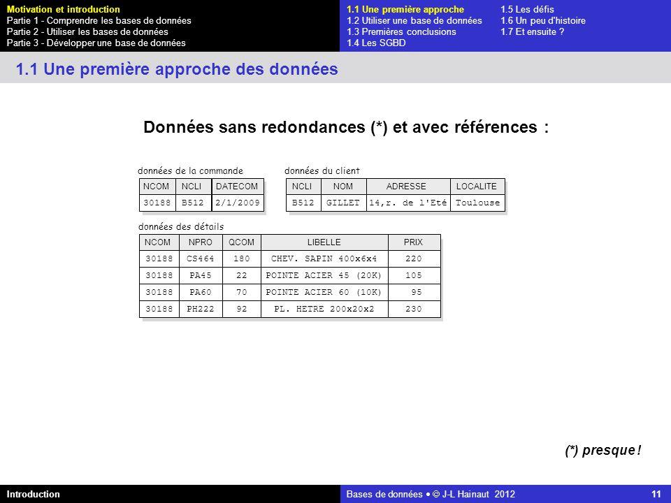 azerty Bases de données J-L Hainaut 2012 11 Données sans redondances (*) et avec références : données du client NCLIADRESSENOMLOCALITE B51214,r. de l'