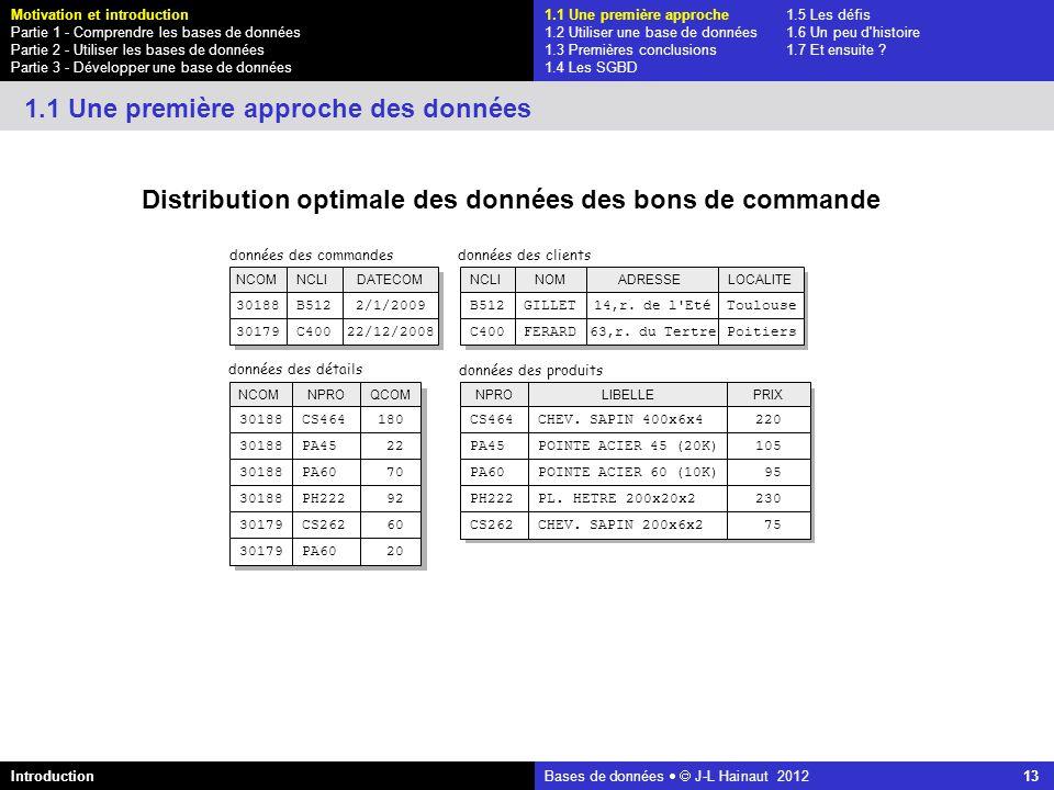 azerty Bases de données J-L Hainaut 2012 13 Distribution optimale des données des bons de commande 1.1 Une première approche des données 1.1 Une premi