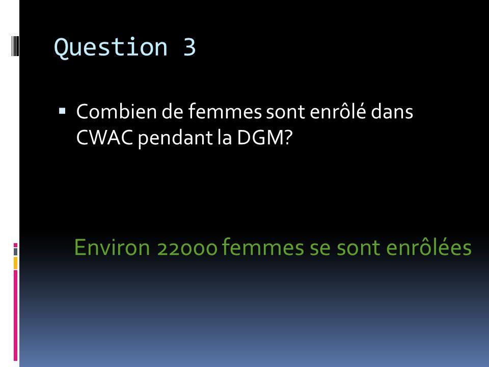 Question 4 Quest-ce que WAAF vouloir dire.