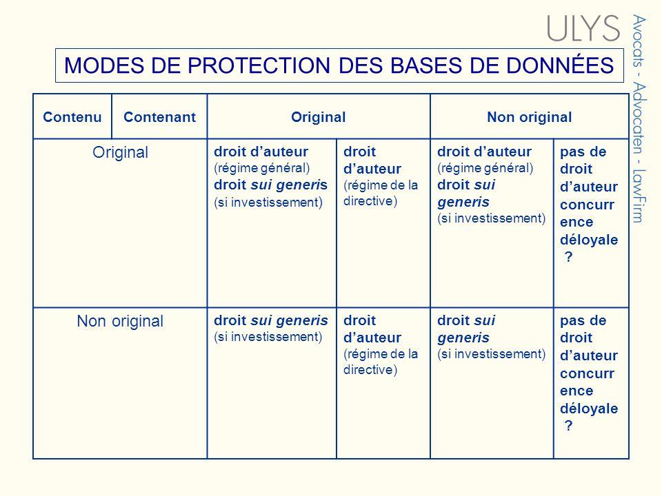 MODES DE PROTECTION DES BASES DE DONNÉES ContenuContenantOriginalNon original Original droit dauteur (régime général) droit sui generis (si investisse
