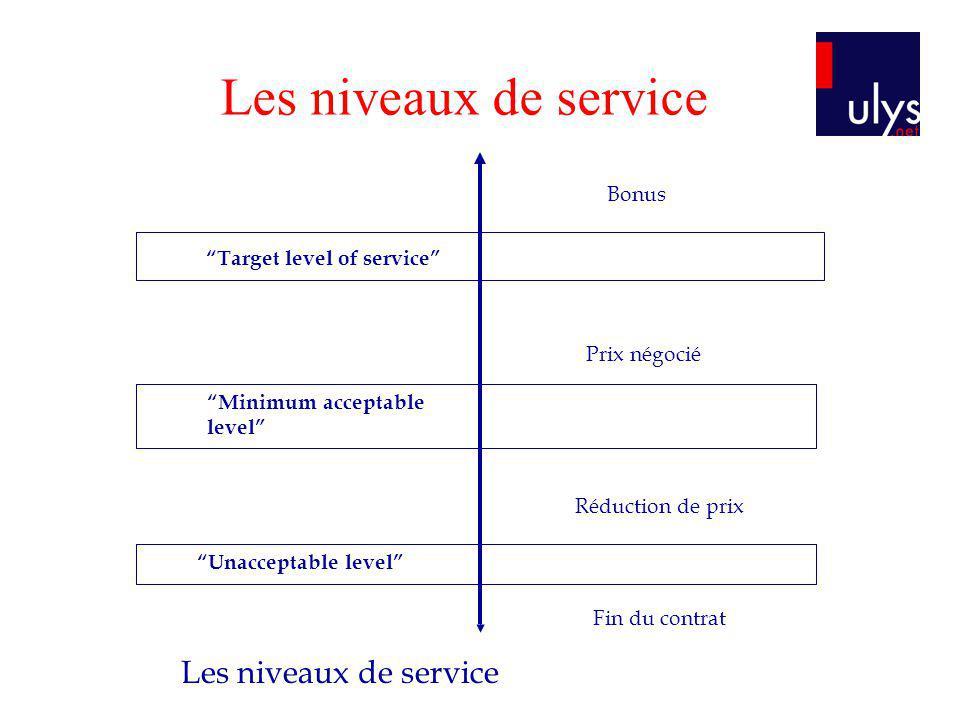 Les niveaux de service Target level of service Minimum acceptable level Unacceptable level Bonus Prix négocié Réduction de prix Fin du contrat Les niv
