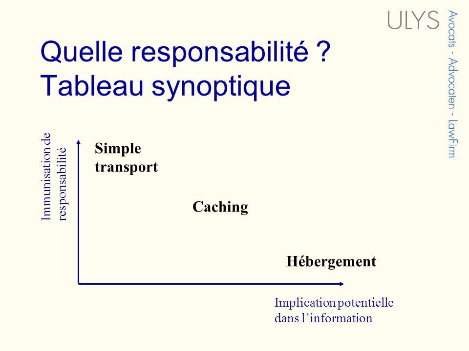 Quelle responsabilité ? Tableau synoptique Immunisation de responsabilité Implication potentielle dans linformation Simple transport Caching Hébergeme