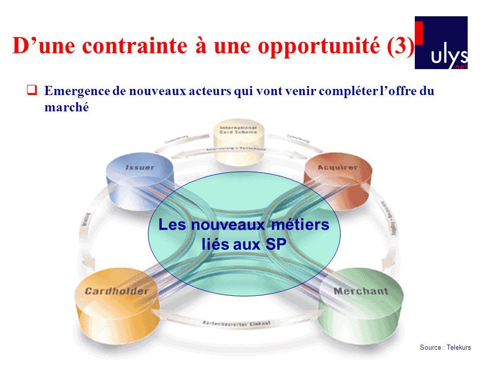 Emergence de nouveaux acteurs qui vont venir compléter loffre du marché Dune contrainte à une opportunité (3) Source : Telekurs Les nouveaux métiers l