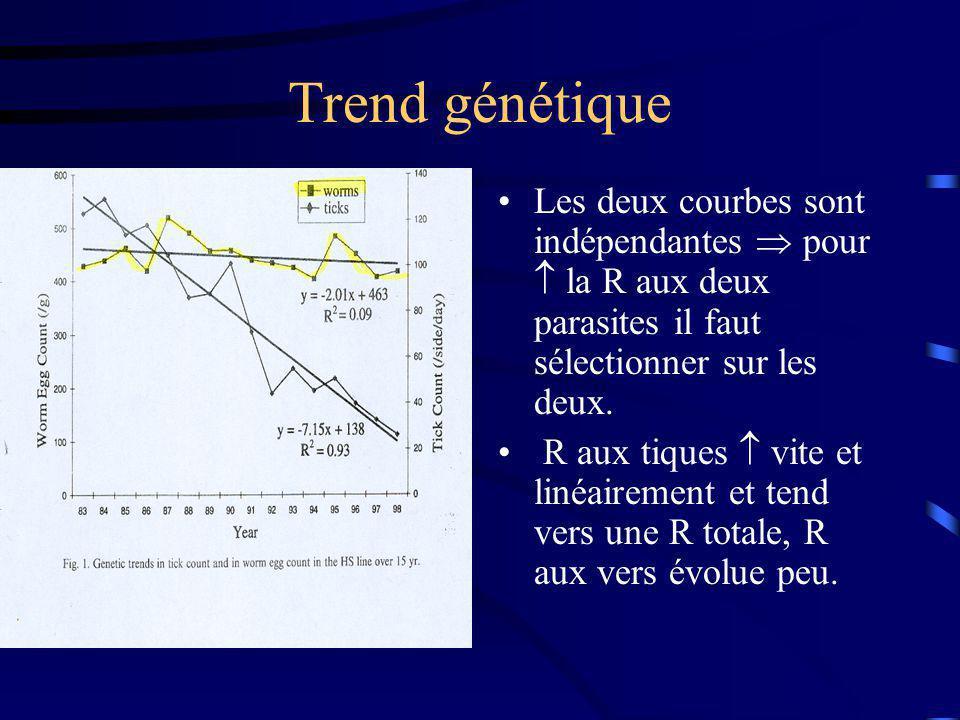 Trend génétique Les deux courbes sont indépendantes pour la R aux deux parasites il faut sélectionner sur les deux. R aux tiques vite et linéairement