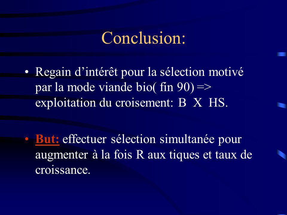 Conclusion: Regain dintérêt pour la sélection motivé par la mode viande bio( fin 90) => exploitation du croisement: B X HS. But: effectuer sélection s