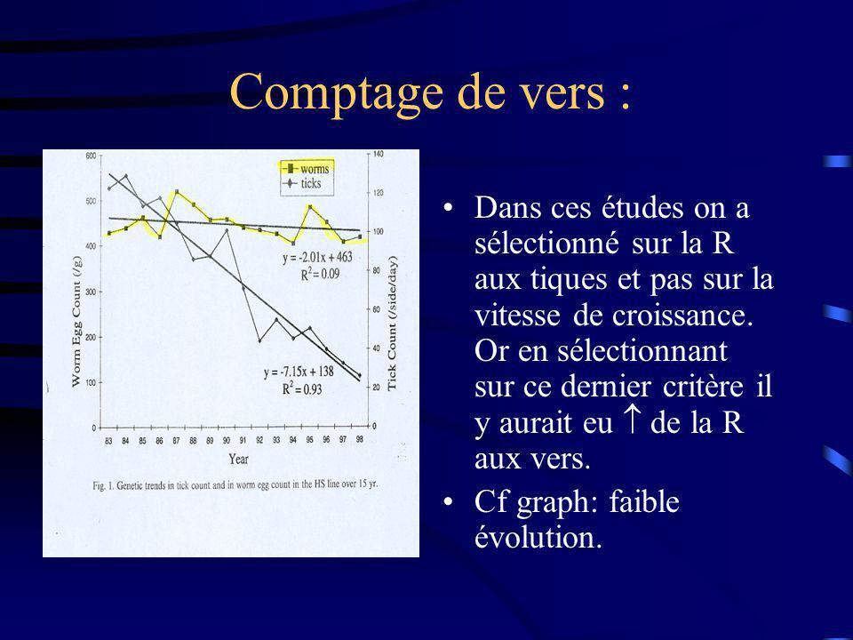 Comptage de vers : Dans ces études on a sélectionné sur la R aux tiques et pas sur la vitesse de croissance. Or en sélectionnant sur ce dernier critèr