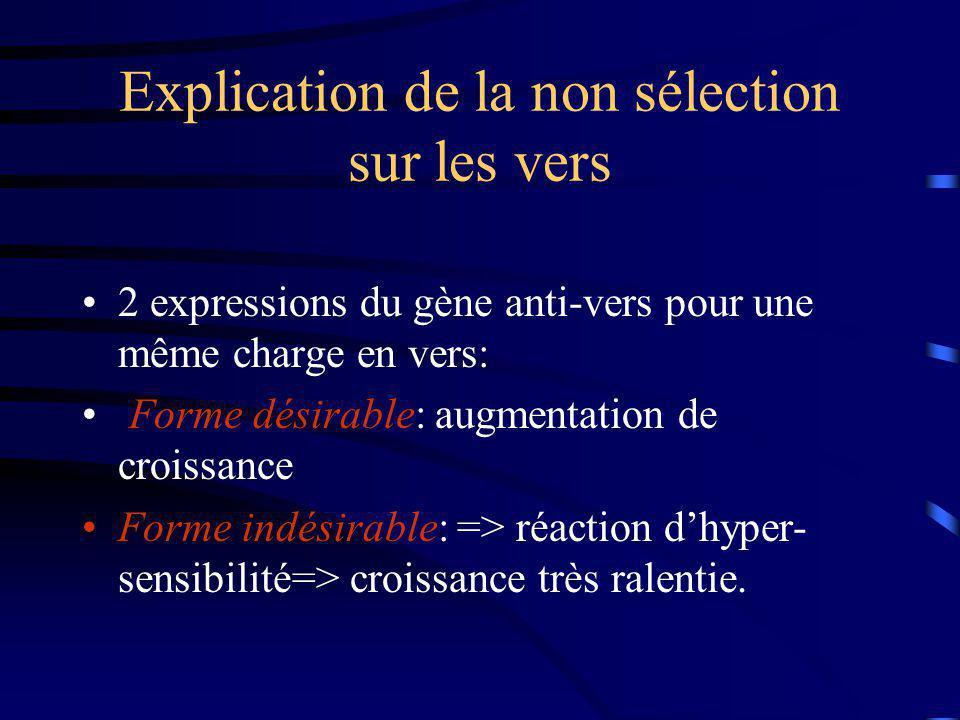 Explication de la non sélection sur les vers 2 expressions du gène anti-vers pour une même charge en vers: Forme désirable: augmentation de croissance