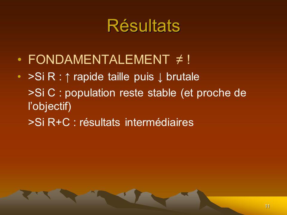 11 Résultats FONDAMENTALEMENT ! >Si R : rapide taille puis brutale >Si C : population reste stable (et proche de lobjectif) >Si R+C : résultats interm