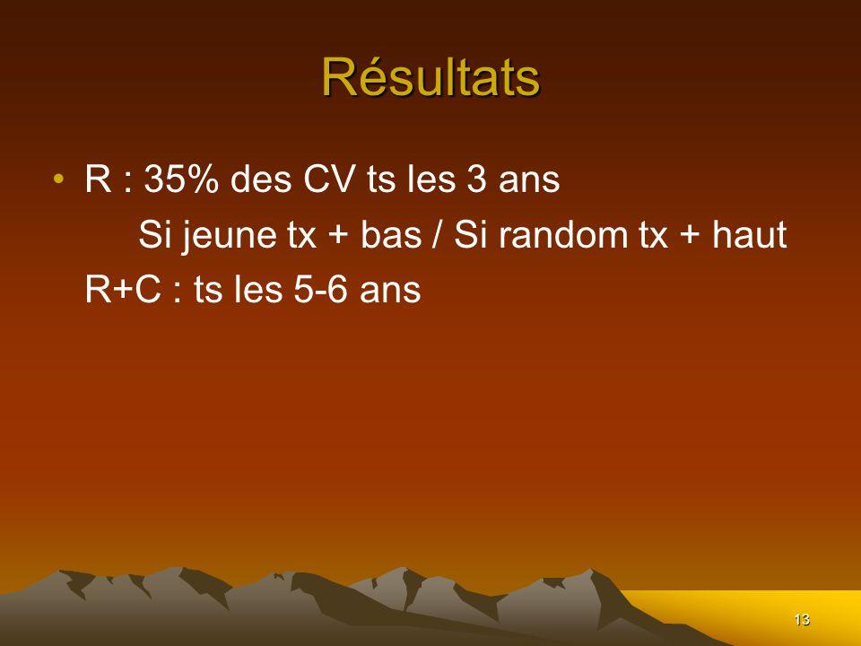 13 Résultats R : 35% des CV ts les 3 ans Si jeune tx + bas / Si random tx + haut R+C : ts les 5-6 ans