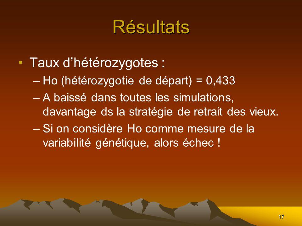 17 Résultats Taux dhétérozygotes : –Ho (hétérozygotie de départ) = 0,433 –A baissé dans toutes les simulations, davantage ds la stratégie de retrait des vieux.