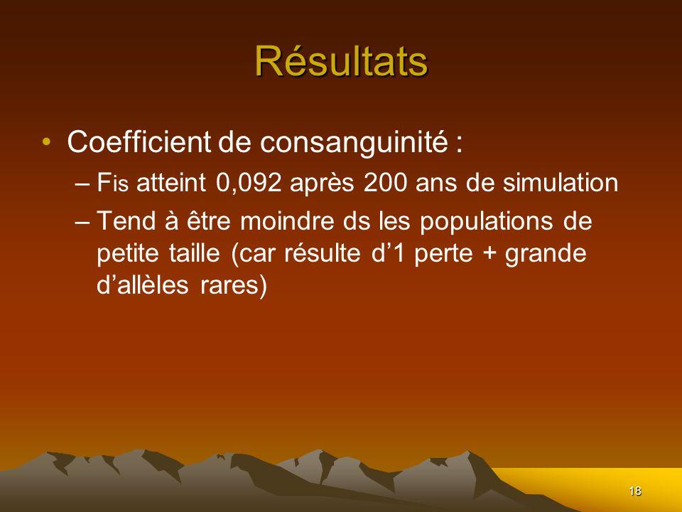 18 Résultats Coefficient de consanguinité : –F is atteint 0,092 après 200 ans de simulation –Tend à être moindre ds les populations de petite taille (car résulte d1 perte + grande dallèles rares)