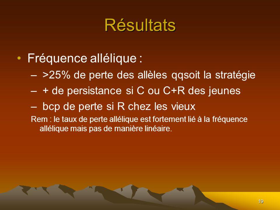 19 Résultats Fréquence allélique : – >25% de perte des allèles qqsoit la stratégie – + de persistance si C ou C+R des jeunes – bcp de perte si R chez