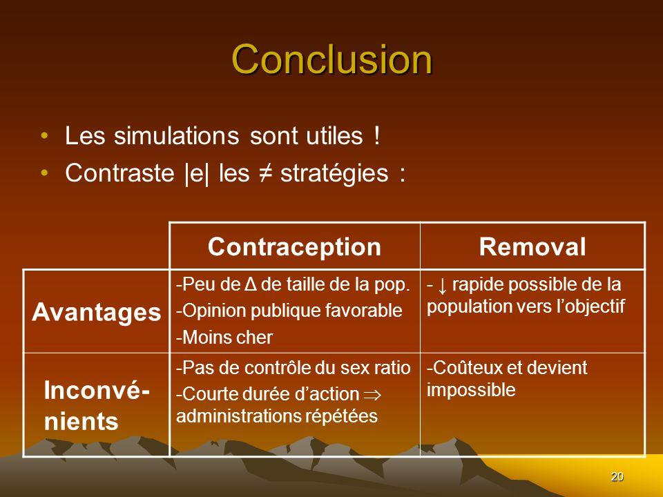 20 Conclusion Les simulations sont utiles ! Contraste |e| les stratégies : ContraceptionRemoval Avantages -Peu de Δ de taille de la pop. -Opinion publ