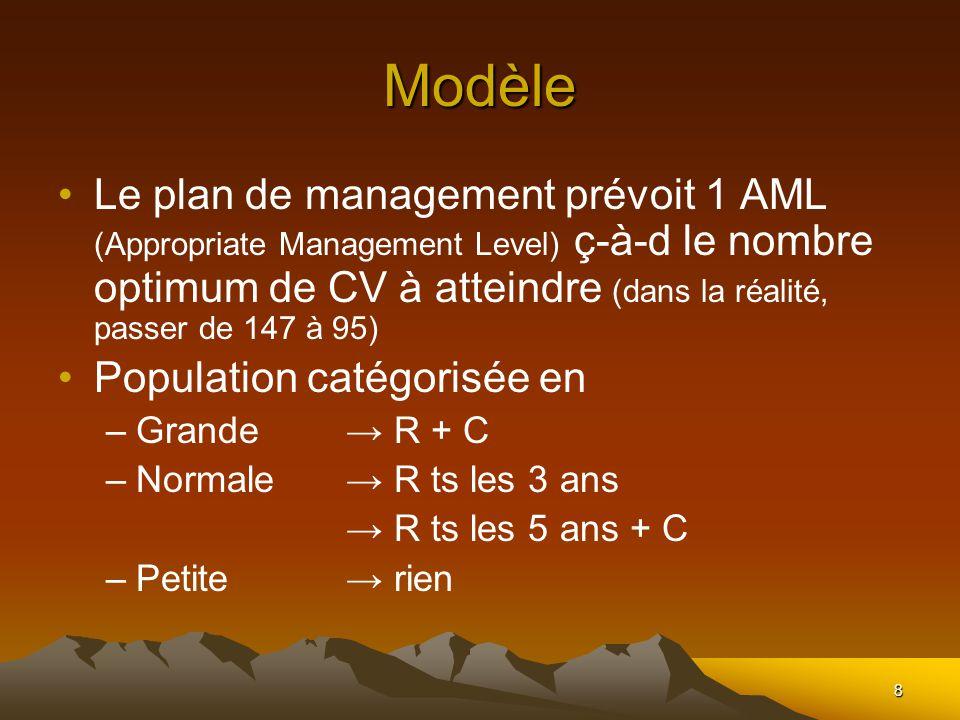 8 Modèle Le plan de management prévoit 1 AML (Appropriate Management Level) ç-à-d le nombre optimum de CV à atteindre (dans la réalité, passer de 147