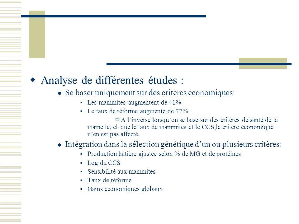 Analyse de différentes études : Se baser uniquement sur des critères économiques: Les mammites augmentent de 41% Le taux de réforme augmente de 77% A