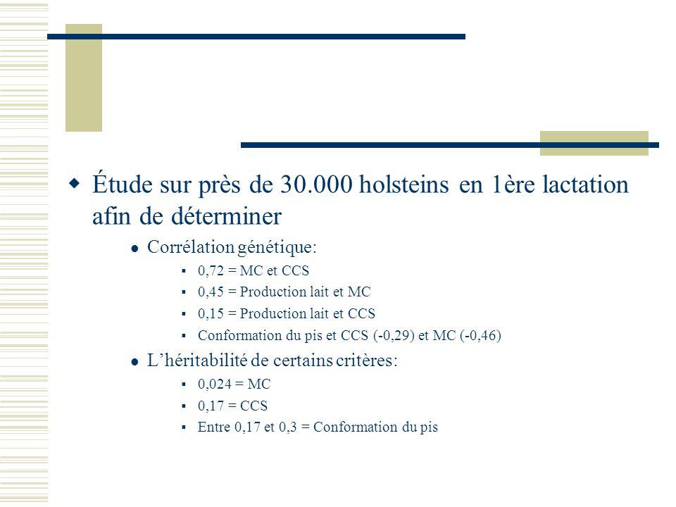 Étude sur près de 30.000 holsteins en 1ère lactation afin de déterminer Corrélation génétique: 0,72 = MC et CCS 0,45 = Production lait et MC 0,15 = Pr
