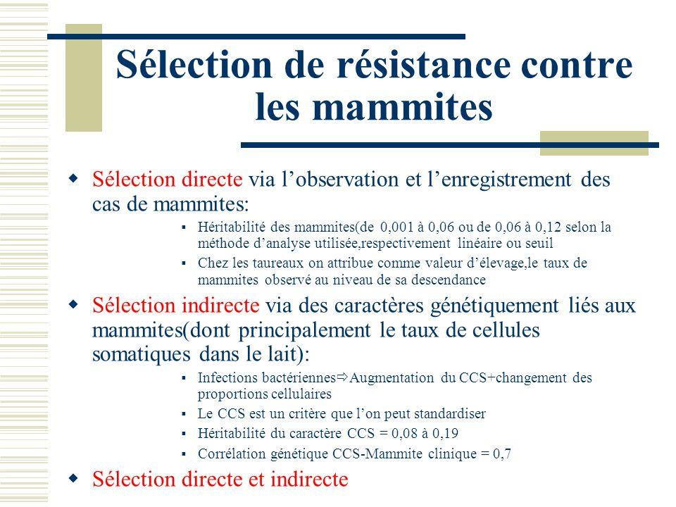 Sélection de résistance contre les mammites Sélection directe via lobservation et lenregistrement des cas de mammites: Héritabilité des mammites(de 0,