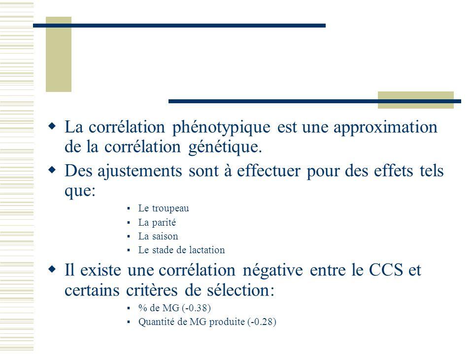 La corrélation phénotypique est une approximation de la corrélation génétique. Des ajustements sont à effectuer pour des effets tels que: Le troupeau