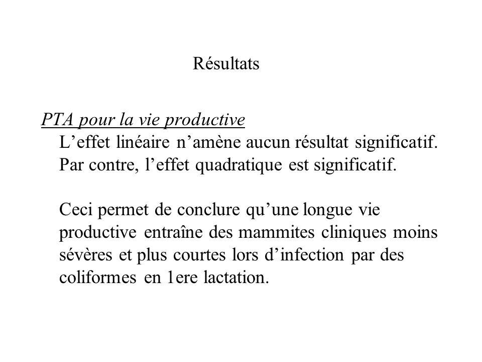 Résultats PTA pour la vie productive Leffet linéaire namène aucun résultat significatif. Par contre, leffet quadratique est significatif. Ceci permet