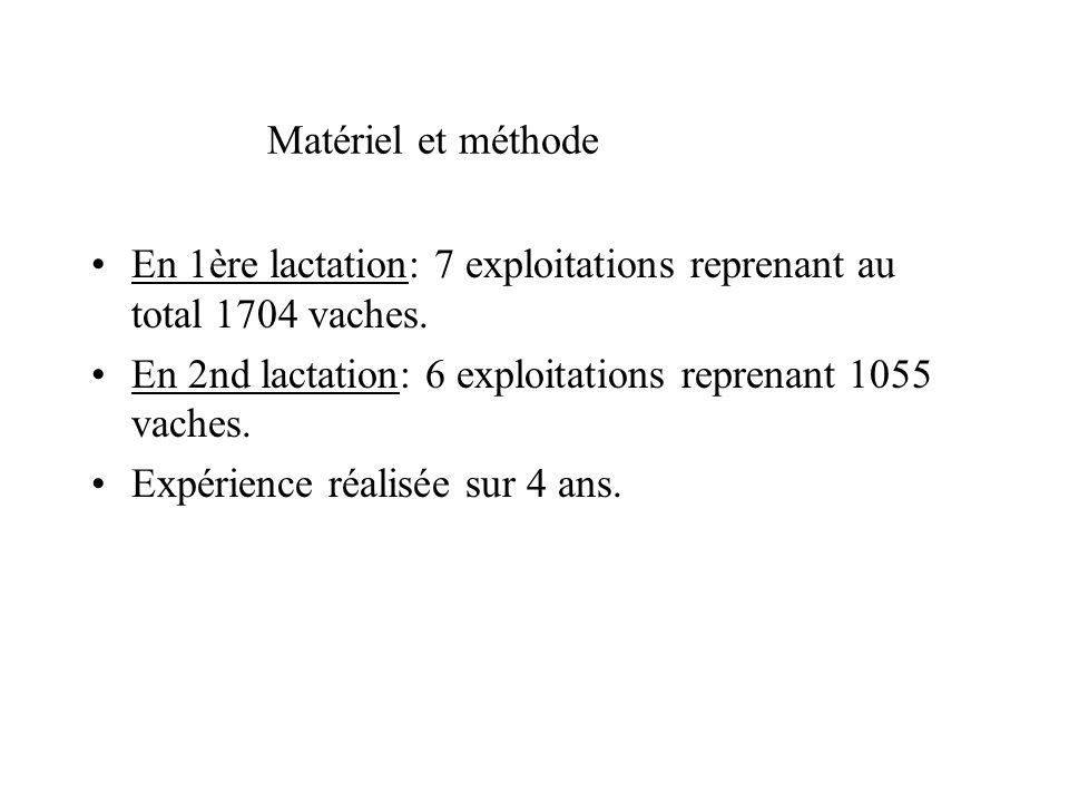 Matériel et méthode En 1ère lactation: 7 exploitations reprenant au total 1704 vaches. En 2nd lactation: 6 exploitations reprenant 1055 vaches. Expéri