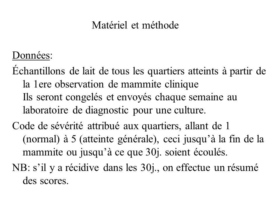 Matériel et méthode Analyses: 4 mesures: ISC= code de sévérité initial MSC= code de sévérité maximum LOGSUM= log de la somme des codes >1 dans les 30j.
